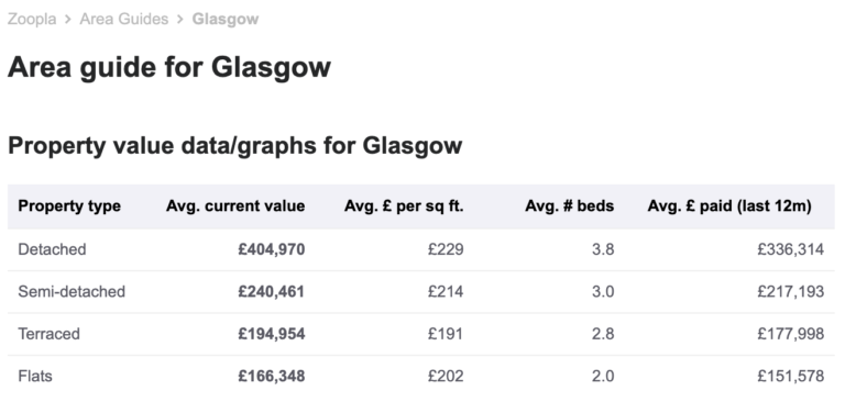 Zoopla House Prices, Area Guide, General, July